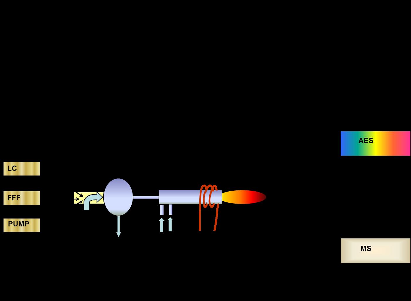 In image explaining plasma spectrometry.